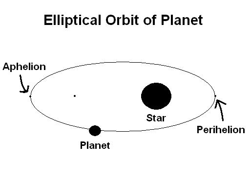 Elliptical orbit of planet