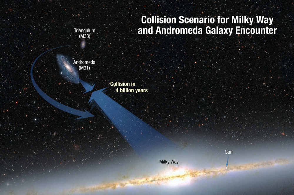 Collision of Milky Way with Andromeda Galaxy
