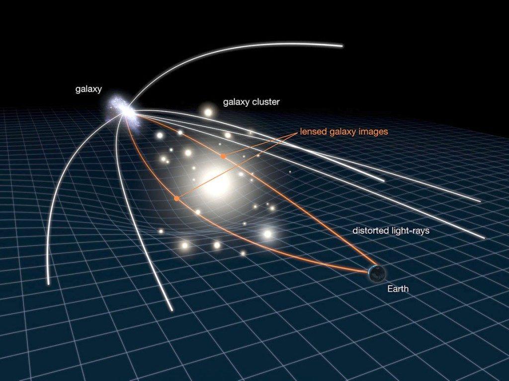 Gravitational lensing Dark matter