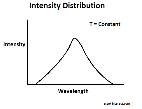Intensity distribution color of a star