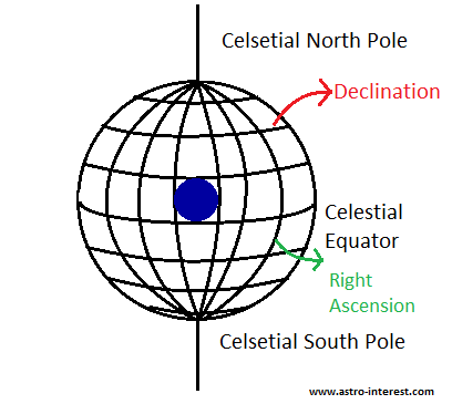 Celestial sphere and grid