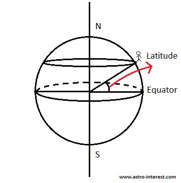 Latitude of Earth