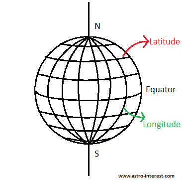 Logitude and Latitude of Earth