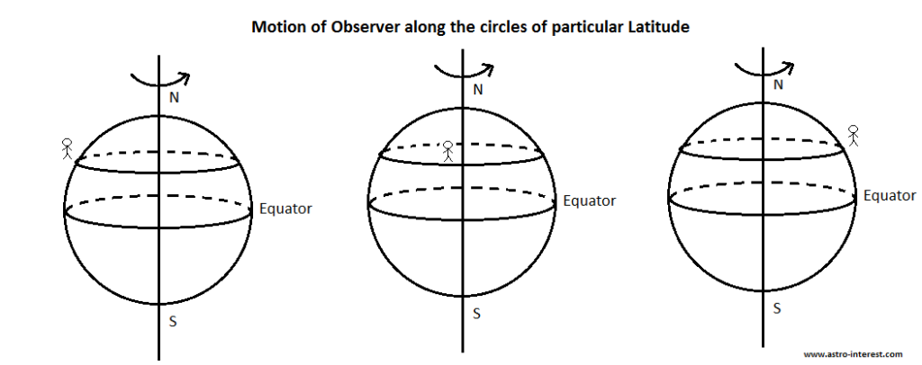 Motion of Observer along latitude