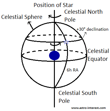 Position of star on Celestial sphere