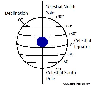 Celestial latitude